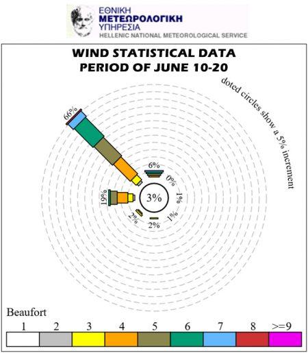 wind-stats